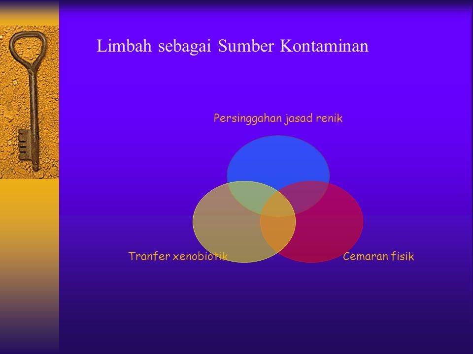 Limbah sebagai Sumber Kontaminan Persinggahan jasad renik Cemaran fisik Tranfer xenobiotik