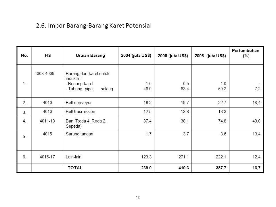 10 No. HSUraian Barang2004 (juta US$)2005 (juta US$) 2006 (juta US$) Pertumbuhan (%) 1. 4003-4009Barang dari karet untuk industri : - Benang karet - T