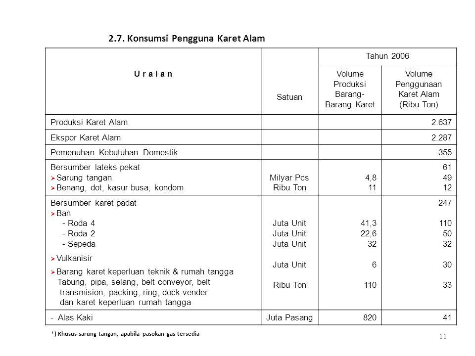 11 2.7. Konsumsi Pengguna Karet Alam Satuan Tahun 2006 U r a i a n Volume Produksi Barang- Barang Karet Volume Penggunaan Karet Alam (Ribu Ton) Produk