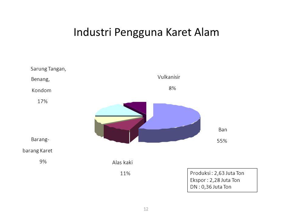12 Produksi : 2,63 Juta Ton Ekspor : 2,28 Juta Ton DN : 0,36 Juta Ton Industri Pengguna Karet Alam Alas kaki 11% Barang- barang Karet 9% Vulkanisir 8%