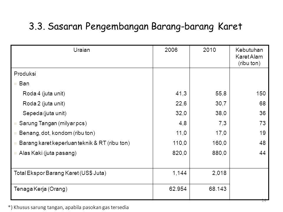14 3.3. Sasaran Pengembangan Barang-barang Karet Uraian20062010Kebutuhan Karet Alam (ribu ton) Produksi Ban Roda 4 (juta unit) Roda 2 (juta unit) Sepe