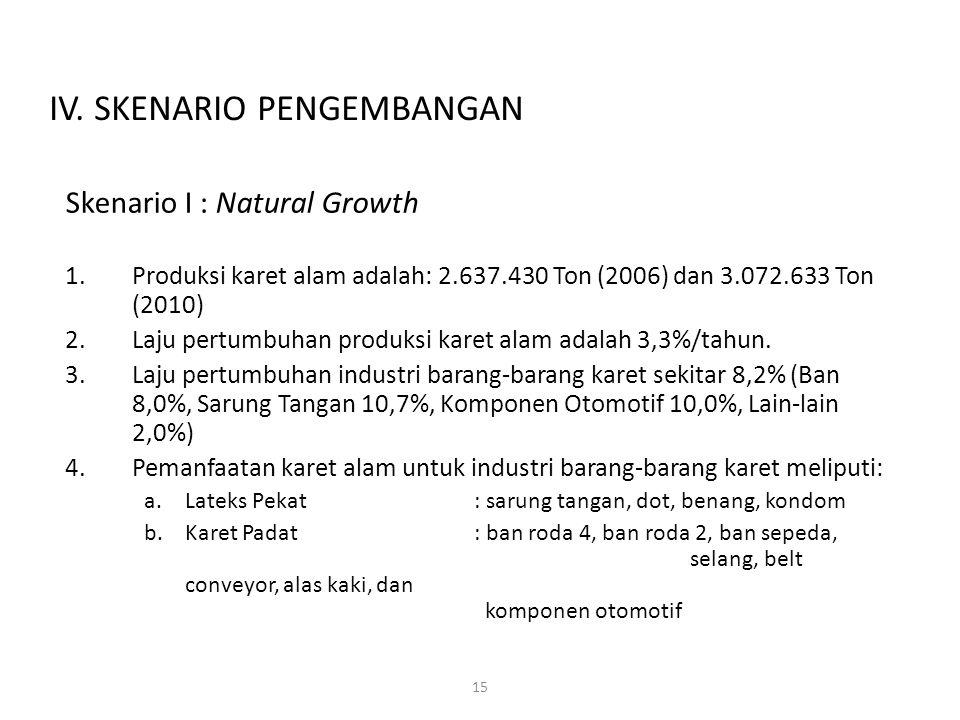 15 Skenario I : Natural Growth 1.Produksi karet alam adalah: 2.637.430 Ton (2006) dan 3.072.633 Ton (2010) 2.Laju pertumbuhan produksi karet alam adal
