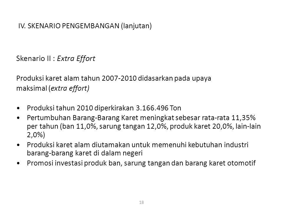 18 Skenario II : Extra Effort Produksi karet alam tahun 2007-2010 didasarkan pada upaya maksimal (extra effort) Produksi tahun 2010 diperkirakan 3.166