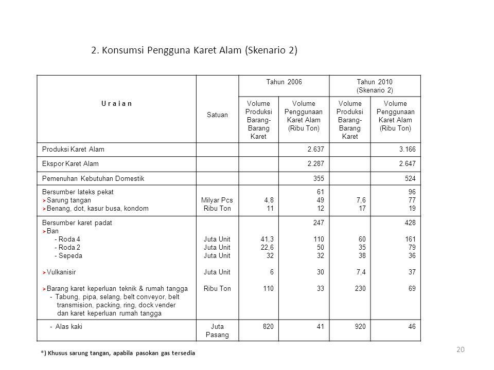 20 2. Konsumsi Pengguna Karet Alam (Skenario 2) Satuan Tahun 2006Tahun 2010 (Skenario 2) U r a i a n Volume Produksi Barang- Barang Karet Volume Pengg