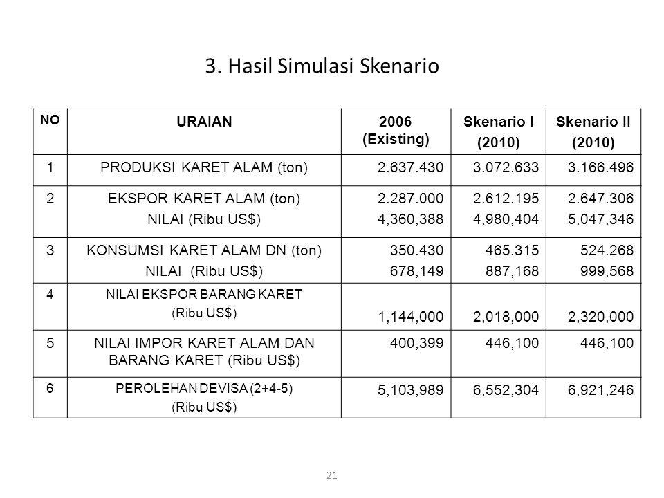 21 3. Hasil Simulasi Skenario NO URAIAN2006 (Existing) Skenario I (2010) Skenario II (2010) 1PRODUKSI KARET ALAM (ton)2.637.4303.072.6333.166.496 2EKS