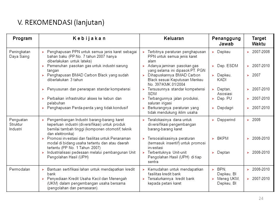 24 ProgramK e b i j a k a nKeluaranPenanggung Jawab Target Waktu Peningkatan Daya Saing  Penghapusan PPN untuk semua jenis karet sebagai bahan baku (