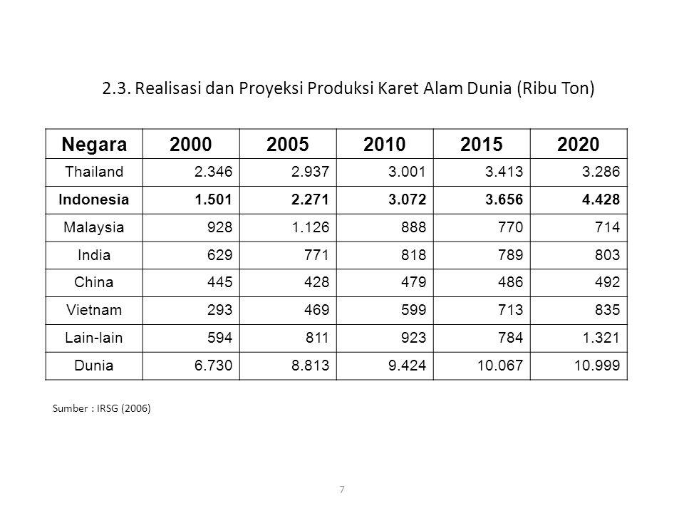 7 2.3. Realisasi dan Proyeksi Produksi Karet Alam Dunia (Ribu Ton) Negara20002005201020152020 Thailand2.3462.9373.0013.4133.286 Indonesia1.5012.2713.0
