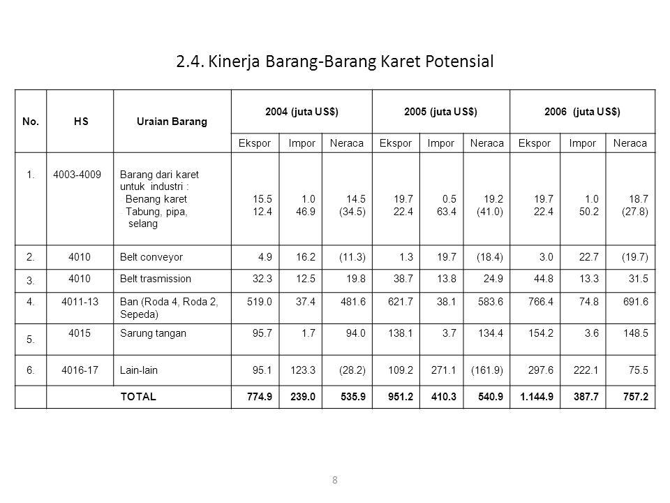 9 2.5. Perkembangan Ekspor Barang-barang Karet