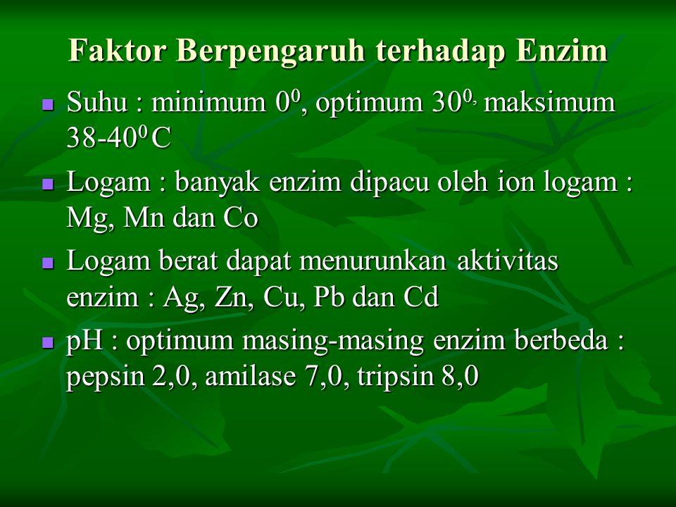 Faktor Berpengaruh terhadap Enzim Suhu : minimum 0 0, optimum 30 0, maksimum 38-40 0 C Suhu : minimum 0 0, optimum 30 0, maksimum 38-40 0 C Logam : ba