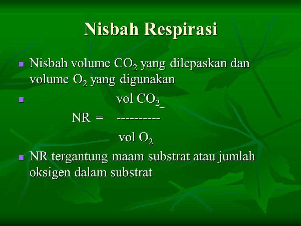 Nisbah Respirasi Nisbah volume CO 2 yang dilepaskan dan volume O 2 yang digunakan Nisbah volume CO 2 yang dilepaskan dan volume O 2 yang digunakan vol