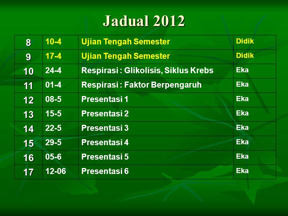 Jadual 2012 8 10-4Ujian Tengah Semester Didik 9 17-4Ujian Tengah Semester Didik 10 24-4Respirasi : Glikolisis, Siklus Krebs Eka 11 01-4Respirasi : Fak