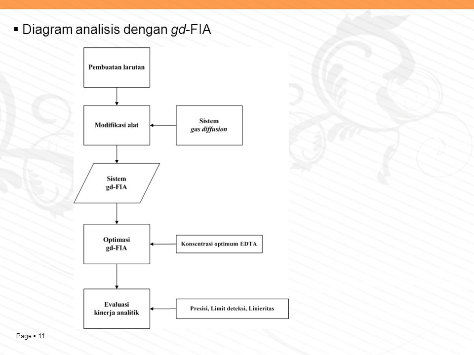 Page  11  Diagram analisis dengan gd-FIA