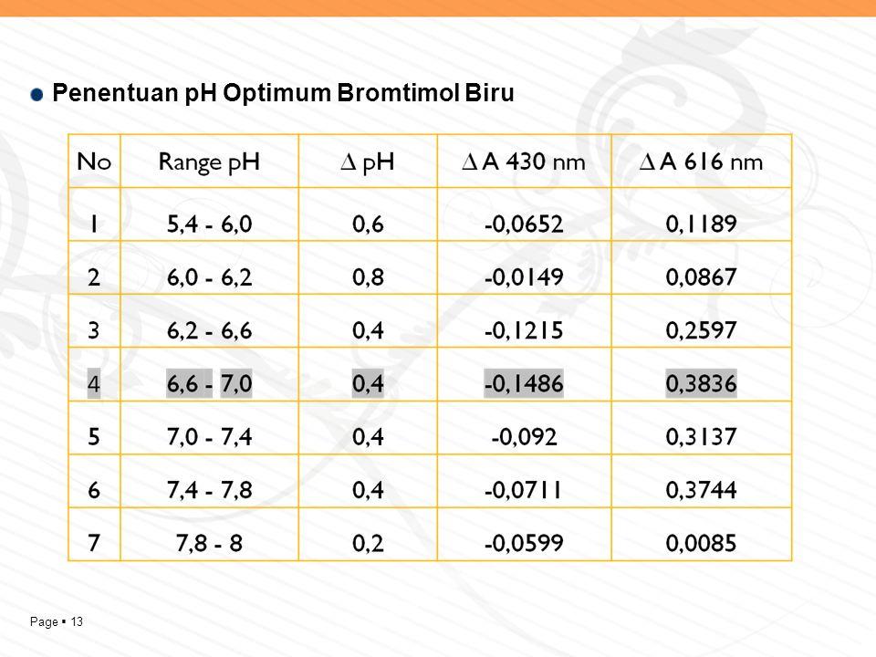 Page  13 Penentuan pH Optimum Bromtimol Biru