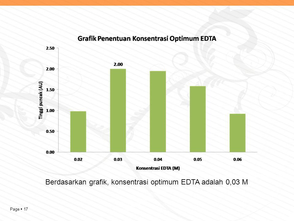 Page  17 Berdasarkan grafik, konsentrasi optimum EDTA adalah 0,03 M