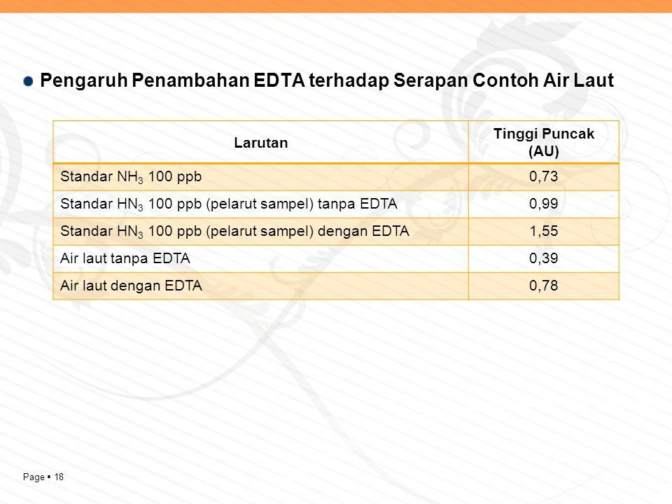 Page  18 Pengaruh Penambahan EDTA terhadap Serapan Contoh Air Laut Larutan Tinggi Puncak (AU) Standar NH 3 100 ppb0,73 Standar HN 3 100 ppb (pelarut