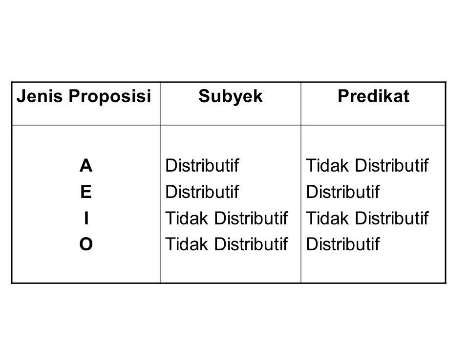 Jenis ProposisiSubyekPredikat AEIOAEIO Distributif Tidak Distributif Distributif Tidak Distributif Distributif