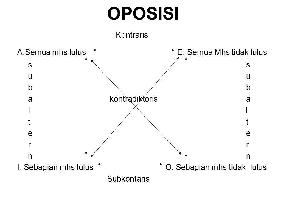 OPOSISI Kontraris A.Semua mhs lulus E.Semua Mhs tidak lulus s ub a kontradiktorisa l lt e rrn I.