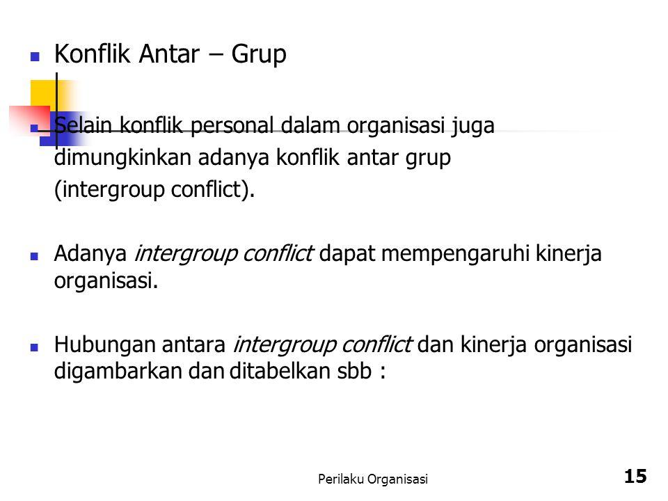 Perilaku Organisasi 15 Konflik Antar – Grup Selain konflik personal dalam organisasi juga dimungkinkan adanya konflik antar grup (intergroup conflict).
