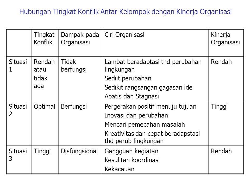 Hubungan Tingkat Konflik Antar Kelompok dengan Kinerja Organisasi Tingkat Konflik Dampak pada Organisasi Ciri OrganisasiKinerja Organisasi Situasi 1 R