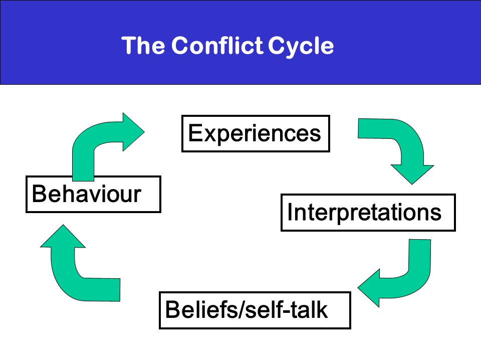 The Conflict Cycle Behaviour Experiences Interpretations Beliefs/self-talk