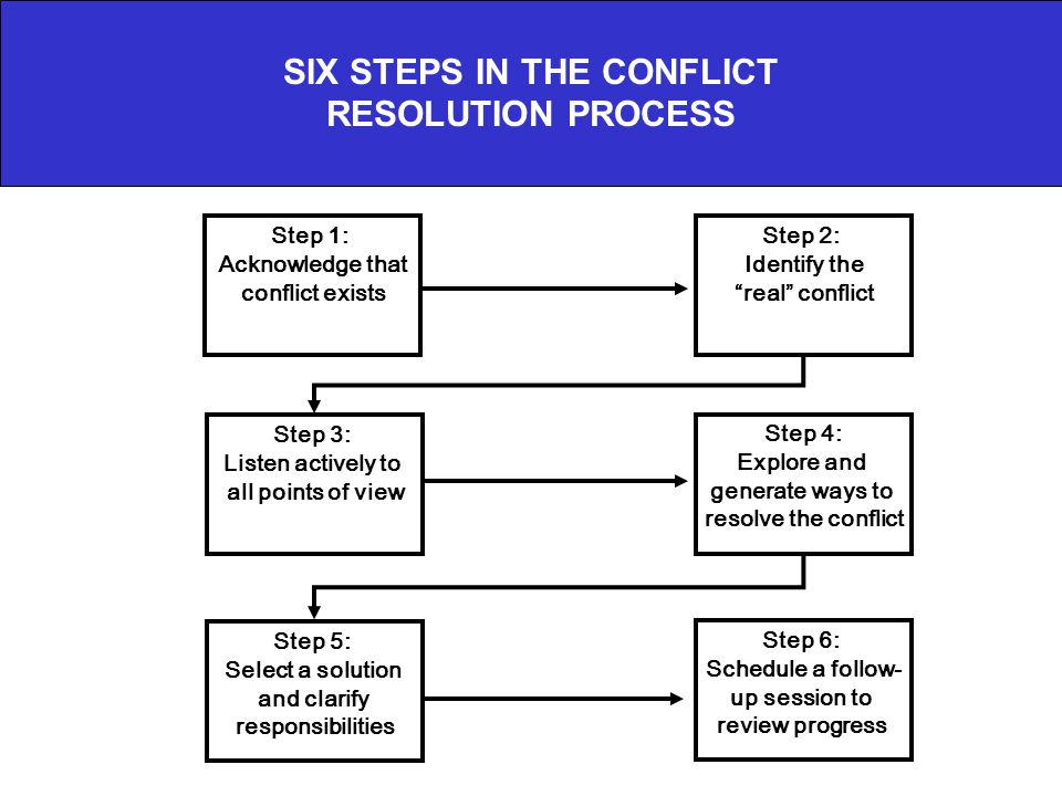 "SIX STEPS IN THE CONFLICT RESOLUTION PROCESS Step 1: Acknowledge that conflict exists Step 2: Identify the ""real"" conflict Step 3: Listen actively to"