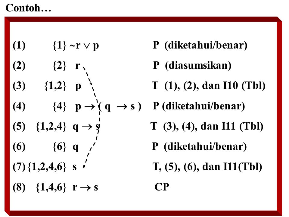 Contoh… (1) {1}  r  p P (diketahui/benar) (2) {2} r P (diasumsikan) (3) {1,2} p T (1), (2), dan I10 (Tbl) (4) {4} p  ( q  s ) P (diketahui/benar) (5) {1,2,4} q  s T (3), (4), dan I11 (Tbl) (6) {6} q P (diketahui/benar) (7){1,2,4,6} s T, (5), (6), dan I11(Tbl) (8) {1,4,6} r  s CP
