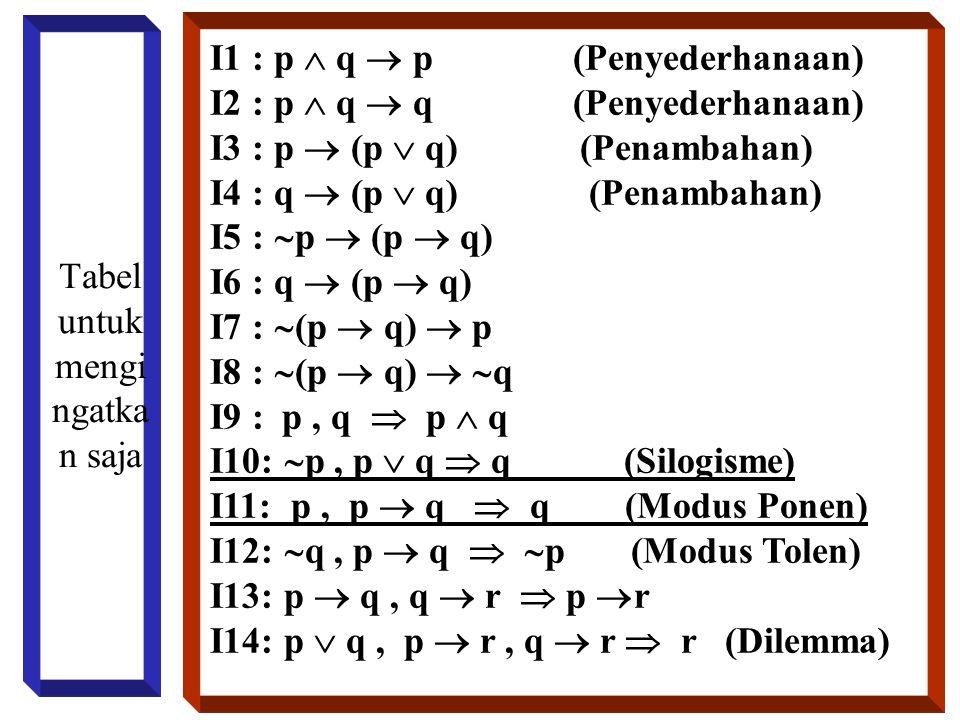 Tabel untuk mengi ngatka n saja I1 : p  q  p (Penyederhanaan) I2 : p  q  q (Penyederhanaan) I3 : p  (p  q) (Penambahan) I4 : q  (p  q) (Penamb