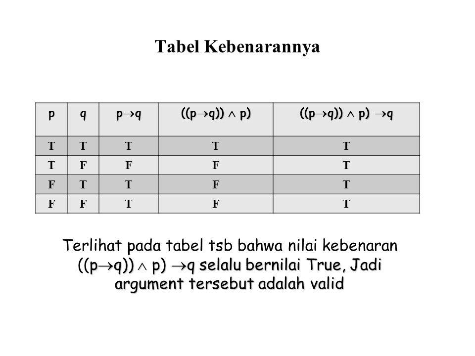 Tabel Kebenarannya pq pqpqpqpq p  q))  p) ((p  q))  p) p  q))  p)  q ((p  q))  p)  q TTTTT TFFFT FTTFT FFTFT p  q))  p)  q selalu bernilai True, Jadi argument tersebut adalah valid Terlihat pada tabel tsb bahwa nilai kebenaran ((p  q))  p)  q selalu bernilai True, Jadi argument tersebut adalah valid