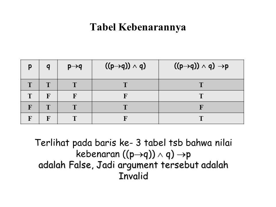 Tabel Kebenarannya pq pqpqpqpq p  q))  q) ((p  q))  q) p  q))  q)  p ((p  q))  q)  p TTTTT TFFFT FTTTF FFTFT p  q))  q)  p Terlihat pada baris ke- 3 tabel tsb bahwa nilai kebenaran ((p  q))  q)  p adalah False, Jadi argument tersebut adalah Invalid