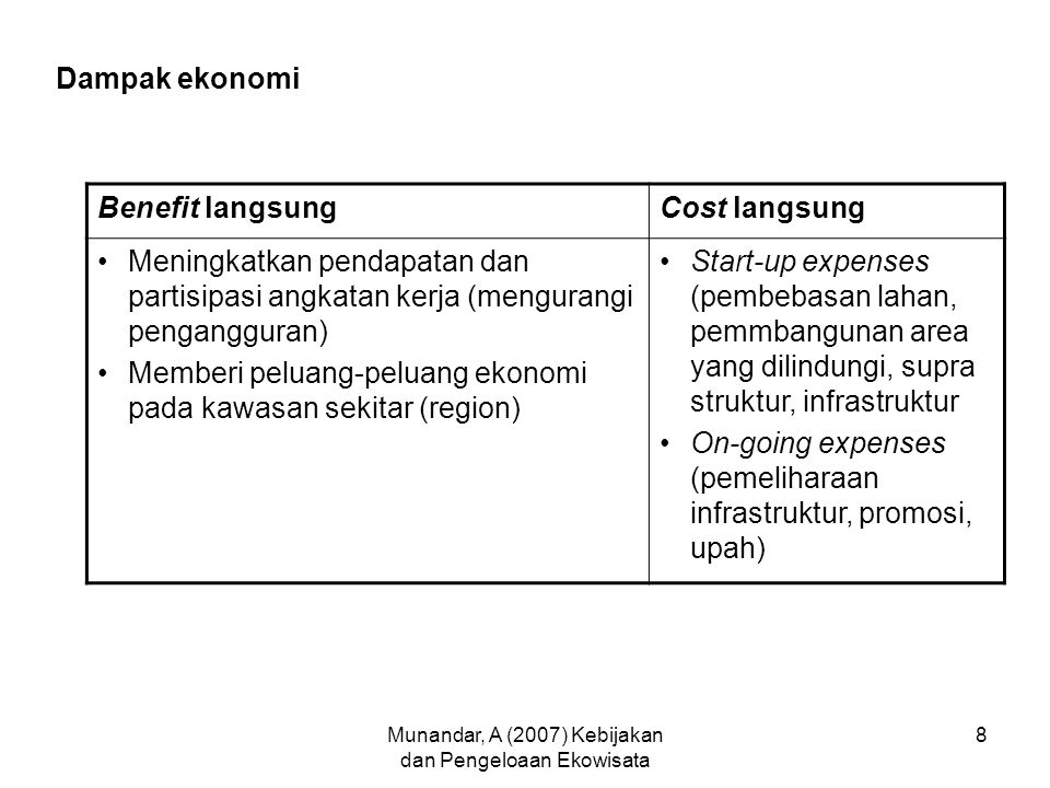 Munandar, A (2007) Kebijakan dan Pengeloaan Ekowisata 8 Dampak ekonomi Benefit langsungCost langsung Meningkatkan pendapatan dan partisipasi angkatan kerja (mengurangi pengangguran) Memberi peluang-peluang ekonomi pada kawasan sekitar (region) Start-up expenses (pembebasan lahan, pemmbangunan area yang dilindungi, supra struktur, infrastruktur On-going expenses (pemeliharaan infrastruktur, promosi, upah)