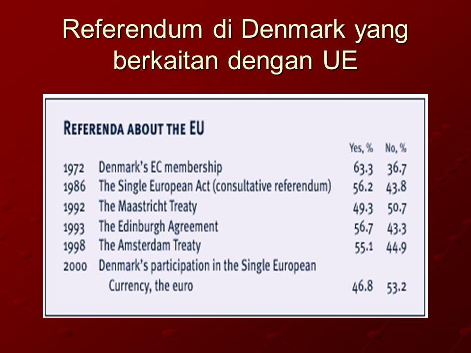 Referendum di Denmark yang berkaitan dengan UE