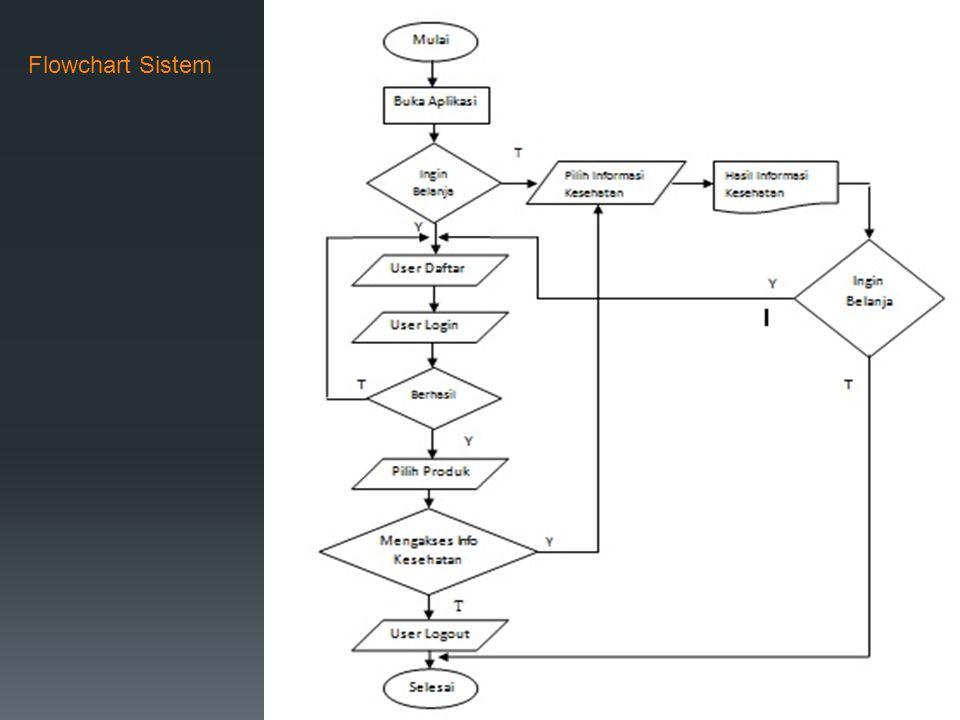 Flowchart Sistem