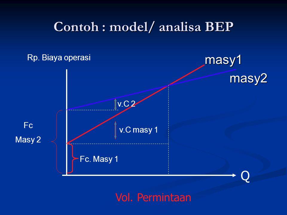 Contoh : model/ analisa BEP masy1 masy1 masy2 masy2 Fc. Masy 1 v.C masy 1 v.C 2 Fc Masy 2 Rp. Biaya operasi Q Vol. Permintaan