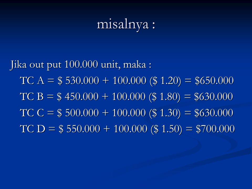 misalnya : Jika out put 100.000 unit, maka : TC A = $ 530.000 + 100.000 ($ 1.20) = $650.000 TC B = $ 450.000 + 100.000 ($ 1.80) = $630.000 TC C = $ 50