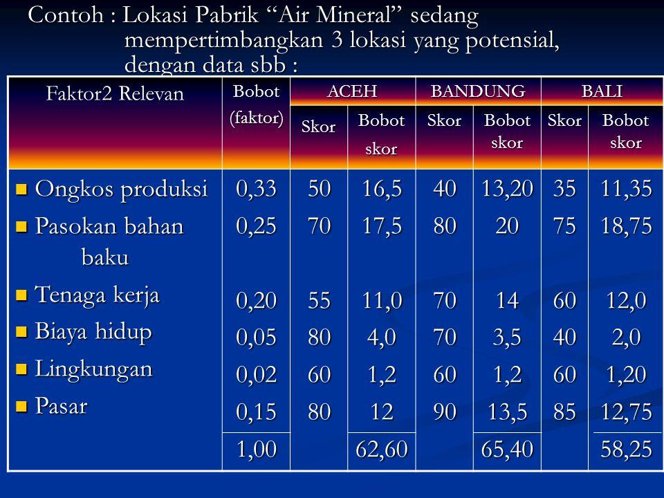 """Contoh : Lokasi Pabrik """"Air Mineral"""" sedang mempertimbangkan 3 lokasi yang potensial, dengan data sbb : Faktor2 Relevan Bobot(faktor)ACEHBANDUNGBALI S"""