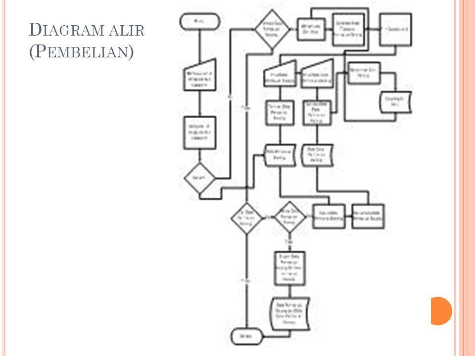 D IAGRAM ALIR (P EMBELIAN )