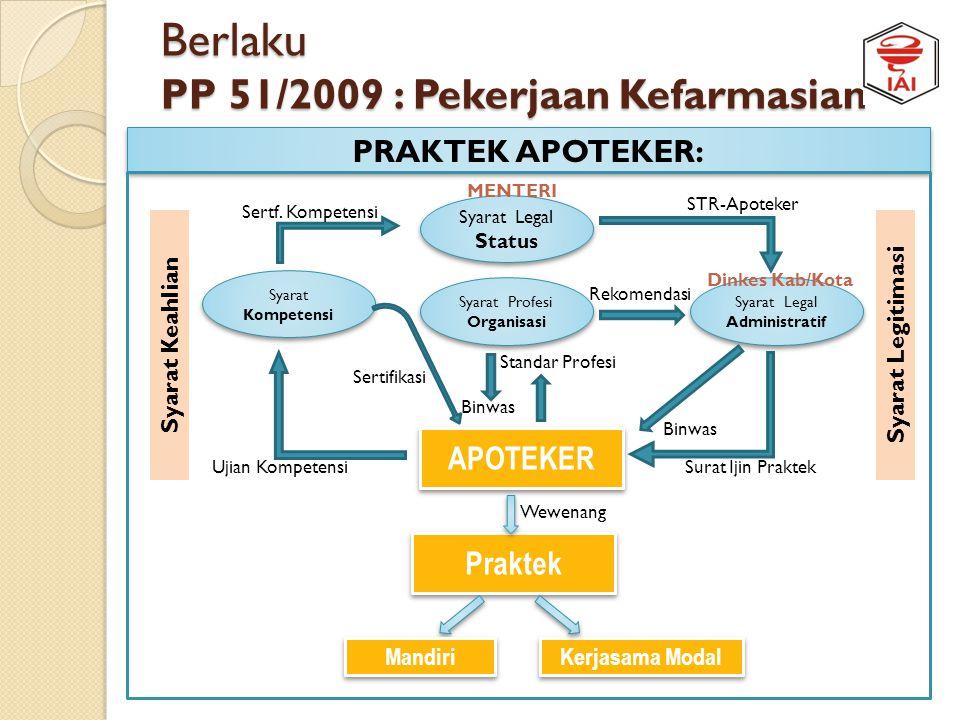 Berlaku PP 51/2009 : Pekerjaan Kefarmasian Wewenang APOTEKER (Pengelola Apotek) 1.Mengangkat seorang Apoteker Pendamping yang memiliki SIPA. 2.Menggan