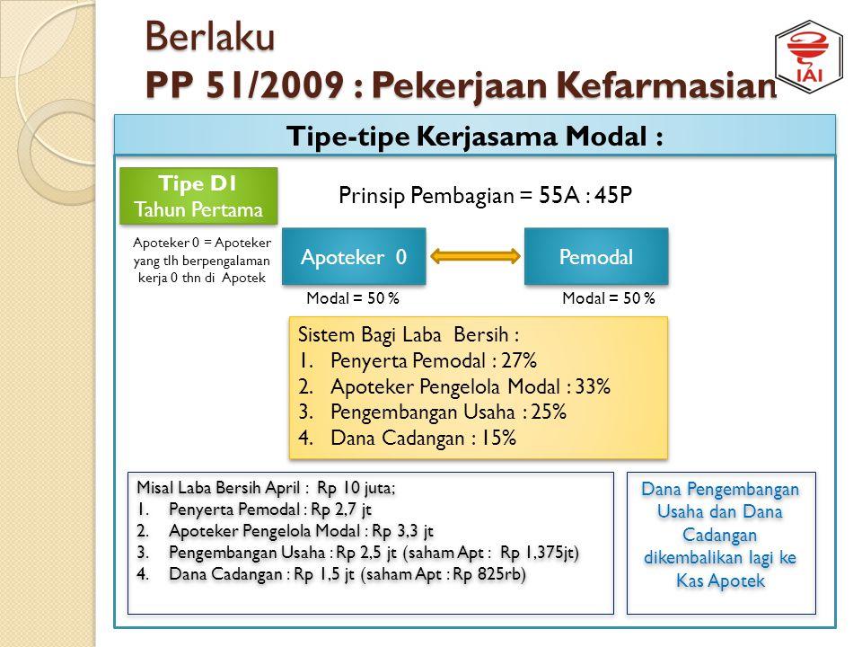 Berlaku PP 51/2009 : Pekerjaan Kefarmasian Tipe-tipe Kerjasama Modal : Apoteker 10 Tipe C3 Tahun Pertama Tipe C3 Tahun Pertama Pemodal Modal = 25 %Mod