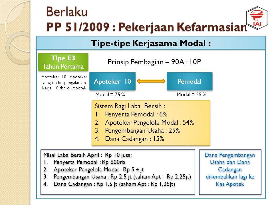 Berlaku PP 51/2009 : Pekerjaan Kefarmasian Tipe-tipe Kerjasama Modal : Apoteker 5 Tipe E2 Tahun Pertama Tipe E2 Tahun Pertama Pemodal Modal = 75 %Moda