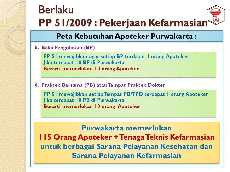 Berlaku PP 51/2009 : Pekerjaan Kefarmasian Peta Kebutuhan Apoteker Purwakarta : 2. Pukesmas PP 51 mewajibkan 1 puskesmas terdapat 1 orang Apoteker Jad