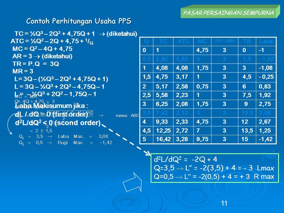 Contoh Perhitungan Usaha PPS 11 TC = ⅓Q 3 – 2Q 2 + 4,75Q + 1  (diketahui) ATC = ⅓Q 2 – 2Q + 4,75 + 1 / Q MC = Q 2 – 4Q + 4,75 AR = 3  (diketahui) TR