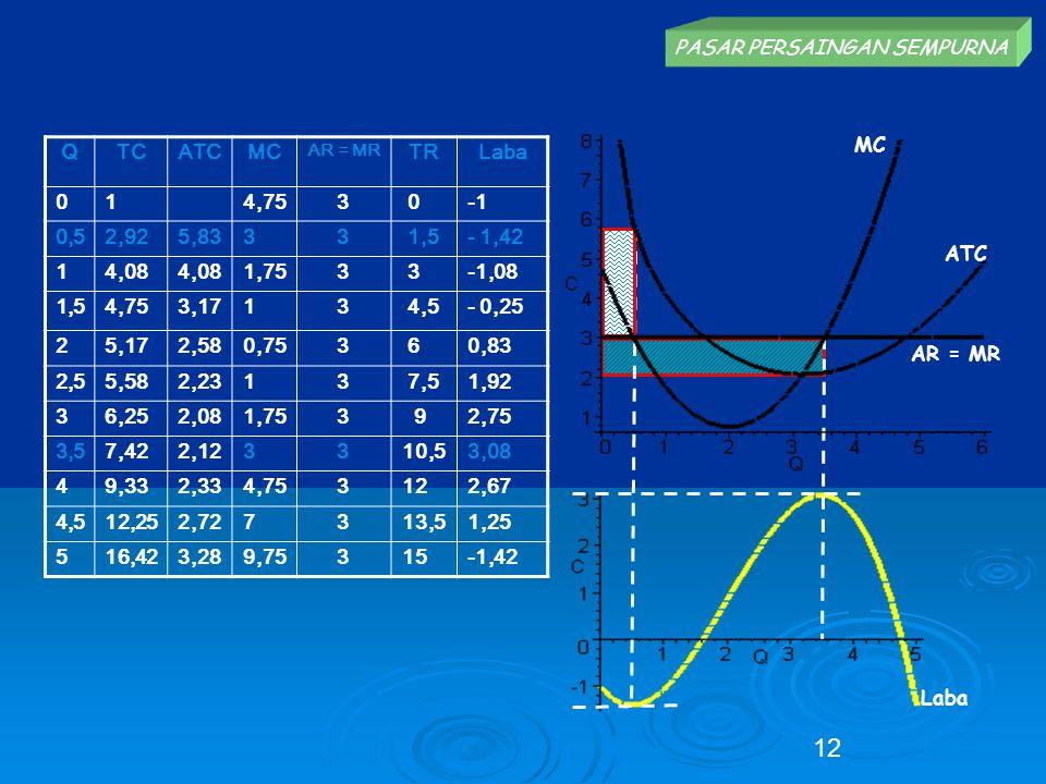 PASAR PERSAINGAN SEMPURNA ATC AR = MR MC Laba QTCATCMC AR = MR TRLaba 014,753 0 0,52,925,8333 1,5- 1,42 14,08 1,753 3-1,08 1,54,753,1713 4,5- 0,25 25,