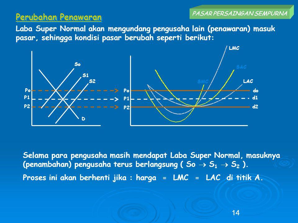 Perubahan Penawaran Laba Super Normal akan mengundang pengusaha lain (penawaran) masuk pasar, sehingga kondisi pasar berubah seperti berikut: PASAR PE