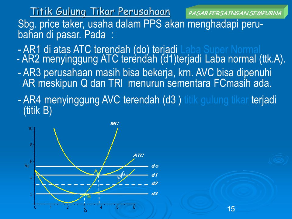 Titik Gulung Tikar Perusahaan 15 MC ATC AVC B A ◉ Sbg. price taker, usaha dalam PPS akan menghadapi peru- bahan di pasar. Pada : - AR4 menyinggung AVC