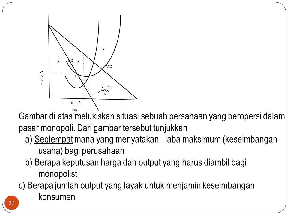 27 ATC MC MR d = AR = P% P1 P2 C 0 q1 q2 A B E D Gambar di atas melukiskan situasi sebuah persahaan yang beropersi dalam pasar monopoli. Dari gambar t