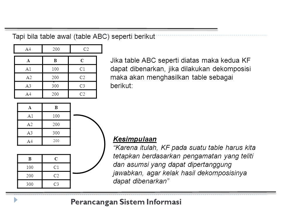 Perancangan Sistem Informasi Tapi bila table awal (table ABC) seperti berikut Jika table ABC seperti diatas maka kedua KF dapat dibenarkan, jika dilakukan dekomposisi maka akan menghasilkan table sebagai berikut: A4200C2 ABC A1100C1 A2200C2 A3300C3 A4200C2 AB A1100 A2200 A3300 A4 200 BC 100C1 200C2 300C3 Kesimpulaan Karena itulah, KF pada suatu table harus kita tetapkan berdasarkan pengamatan yang teliti dan asumsi yang dapat dipertanggung jawabkan, agar kelak hasil dekomposisinya dapat dibenarkan