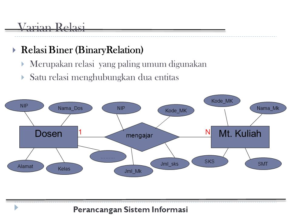 Perancangan Sistem Informasi Varian Relasi  Relasi Biner (BinaryRelation)  Merupakan relasi yang paling umum digunakan  Satu relasi menghubungkan dua entitas Dosen mengajar Mt.