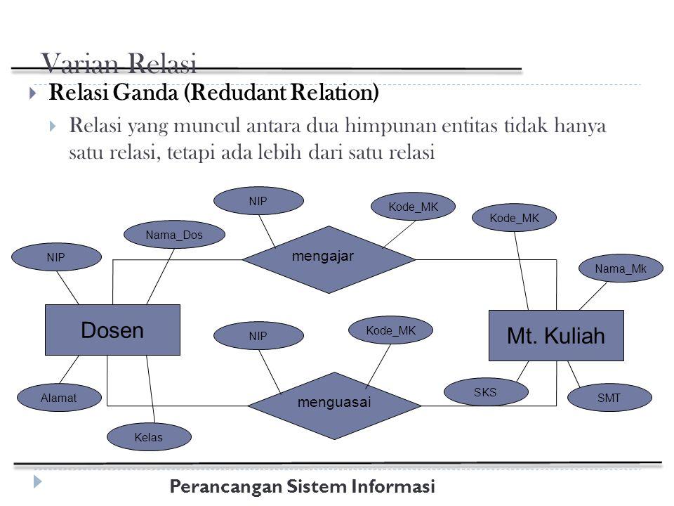 Perancangan Sistem Informasi Varian Relasi  Relasi Ganda (Redudant Relation)  Relasi yang muncul antara dua himpunan entitas tidak hanya satu relasi, tetapi ada lebih dari satu relasi Dosen mengajar Mt.