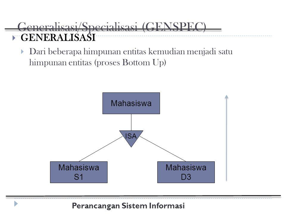 Perancangan Sistem Informasi Generalisasi/Specialisasi (GENSPEC)  GENERALISASI  Dari beberapa himpunan entitas kemudian menjadi satu himpunan entitas (proses Bottom Up) Mahasiswa S1 Mahasiswa D3 Mahasiswa ISA