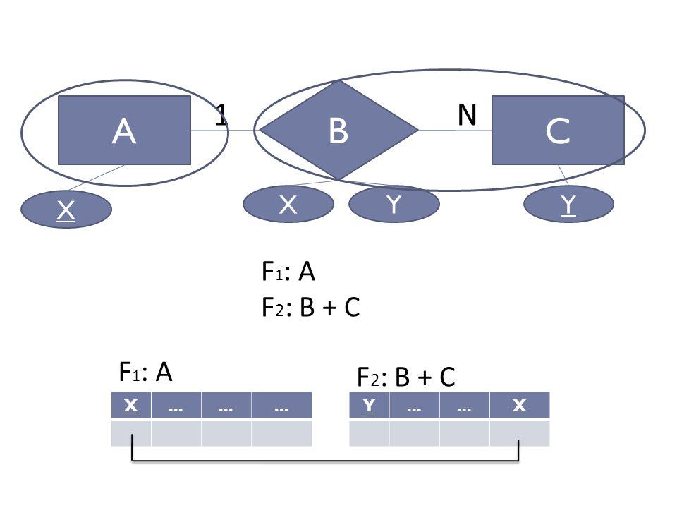 Perancangan Sistem Informasi AC B 1N X... Y X F 1 : A F 2 : B + C F 1 : A F 2 : B + C X YXY